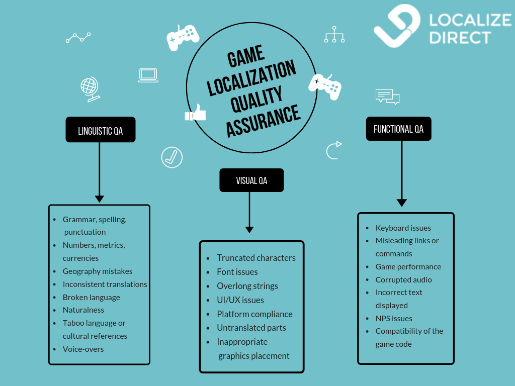 LQA: What Is Game Localization Testing And How To Do It Right