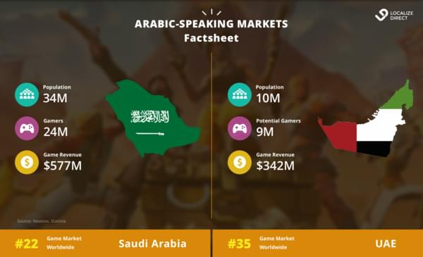 Arabic game localization factsheet